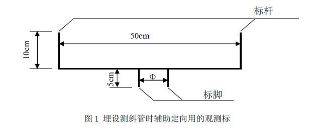 在进行滑槽方向定位时,只要将观测标标脚插入待测方向的两个滑槽内,将经纬仪的视准线方向设定成与待测方向一致,调整测斜管的方向,使得透过经纬仪看到观测标的两个标杆重合,此时滑槽方向即与待测方向是吻合的。 3.3接长测斜管时要让二管相连处缝隙尽可能小 测斜管通常是2m或者3m一根,运至工地后,再通过接头连接至所需长度。如果测斜管连接处有缝隙,一则测斜探头在测管中滑动时,滑轮经过缝隙处会跳动,从而会给测斜探头造成冲击,影响测斜探头内部精密传感器的使用寿命;另一方面,当测量某点处的倾角,而滑轮所处位置又与缝隙很接近