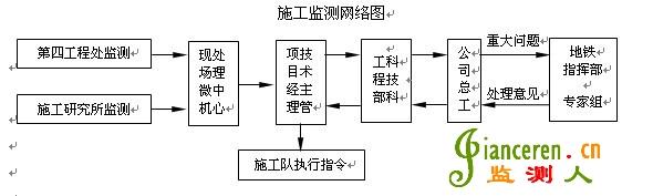 施工现场施工用电的一次接线图