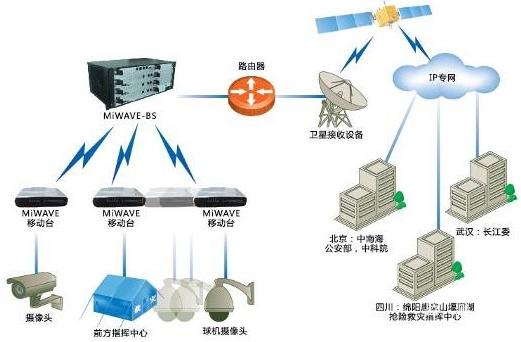无线网络结构示意图